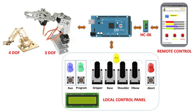Robot Arm Project diagram