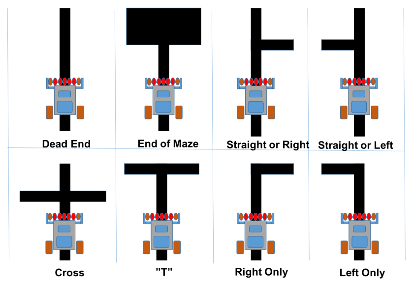 Intersections types