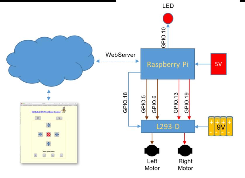wiringpi web utility image 3