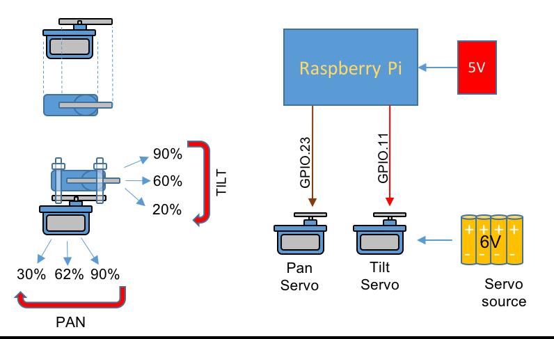 RPi&Servos block diagram4