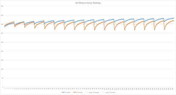 SoilMoisture Sensor Readings Comp