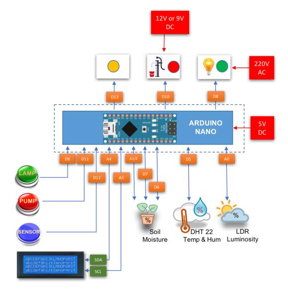 ardufarmbot_local_pin_diagram