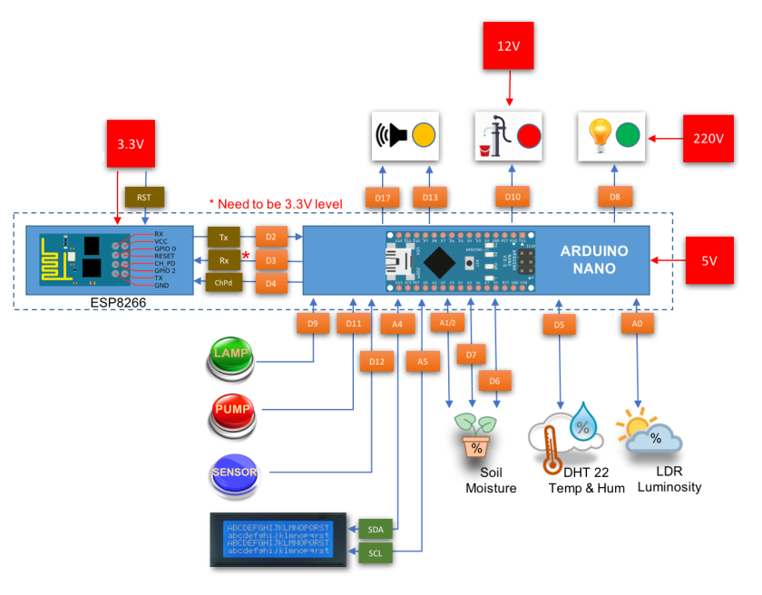 ardufarmbot_pin_diagram