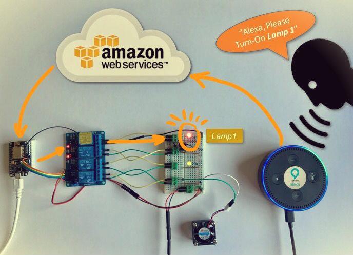 Quando o IoT encontra a Inteligência Artificial: Automação residencial com Alexa eNodeMCU