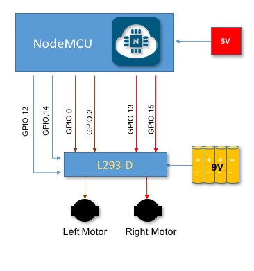 NodeMCU_L293D_Block_Diagram