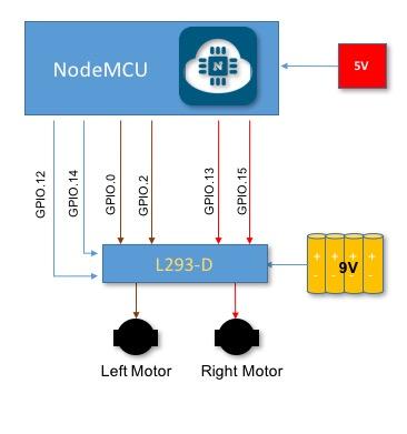 NodeMCU_L293D_Block_Diagram