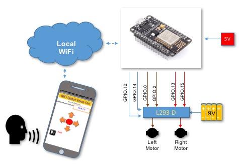 WiFi_Robot_Block_Diagram