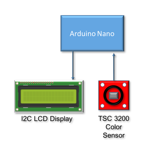 Color Detector Block Diagram