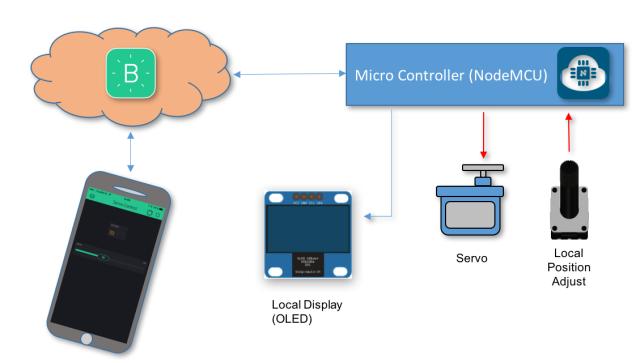 Servo Control Block Diagram