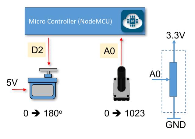 Servo-Pot Block Diagram
