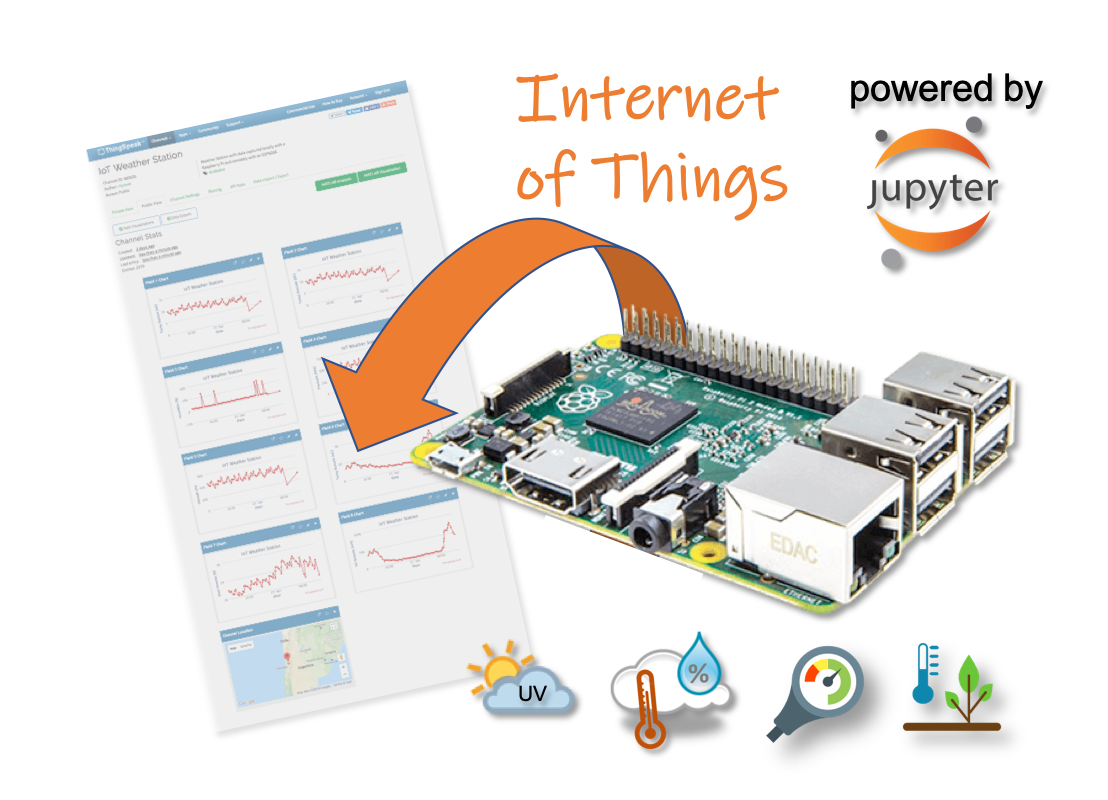 How to Capture Weather Data with your own IoT Home Station «