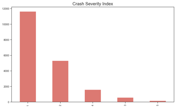 crash_sev_index